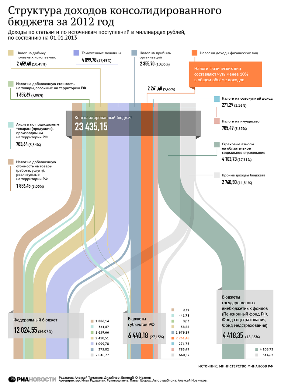 Схема увеличения налоговых поступлений в бюджет