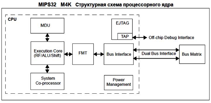 PIC32MX. Микроконтроллер PIC32MX270F256B (SPDIP) 0_150c03_5c4a984a_orig