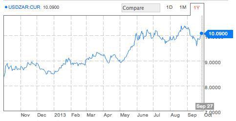 Курс USD/ZAR, 2012-2013 гг.