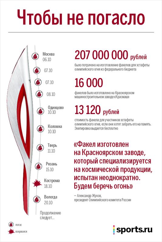 Во сколько обошелся России олимпийский факел?