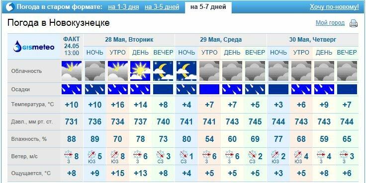прогноз клева в новокузнецке на сегодня