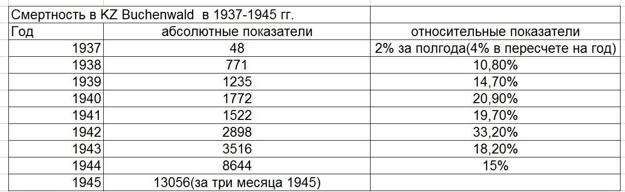 1930 1934
