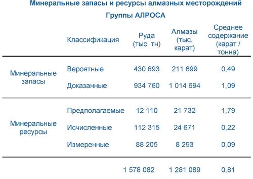АЛРОСА: Обзор запасов и ресурсов АЛРОСА