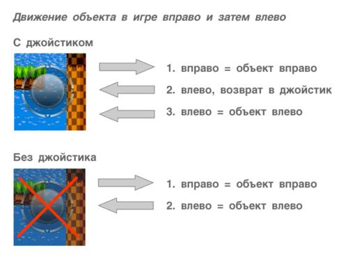 Joystick control example