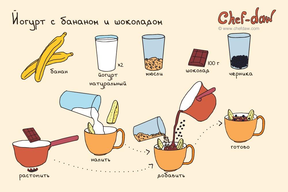 Простые и вкусные блюда на завтрак рецепты