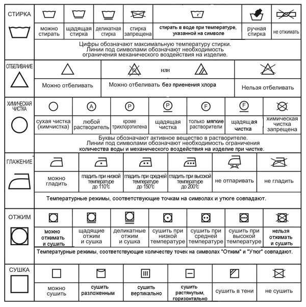 Таблица символов по уходу за одеждой