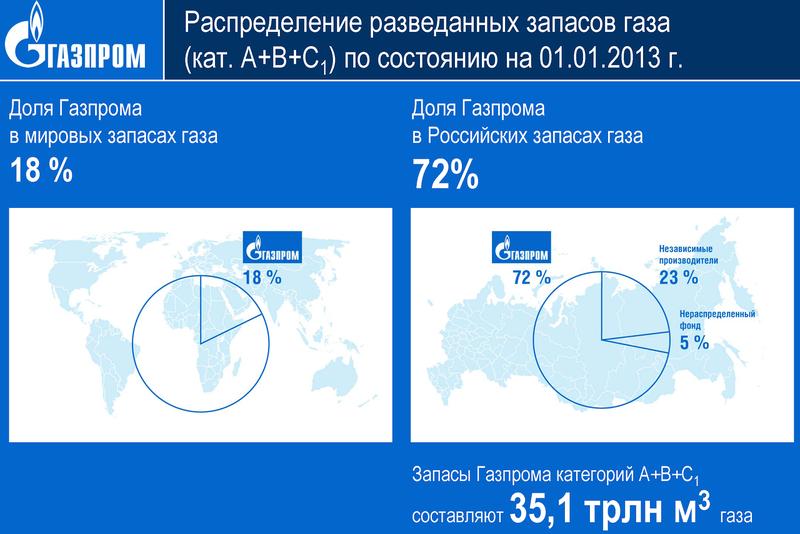 Газпром: добыча, запасы, геологоразведка