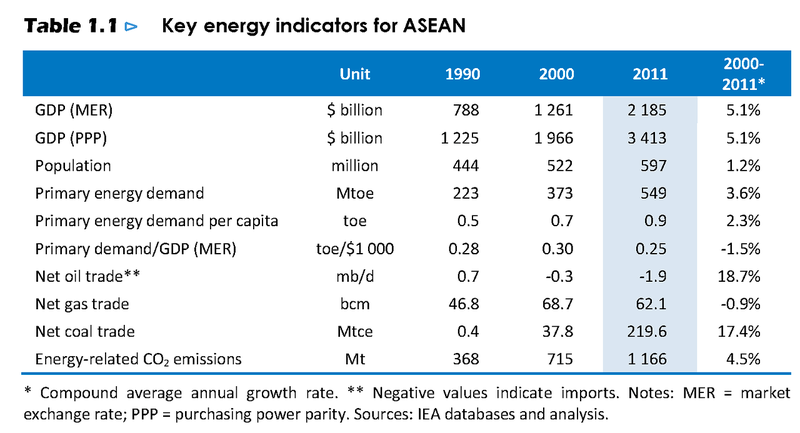 WEO Special Report 2013: Southeast Asia Energy Outlook. 1. The energy landscape today