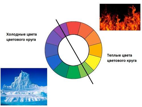 Холодные и теплые цвета как отличить