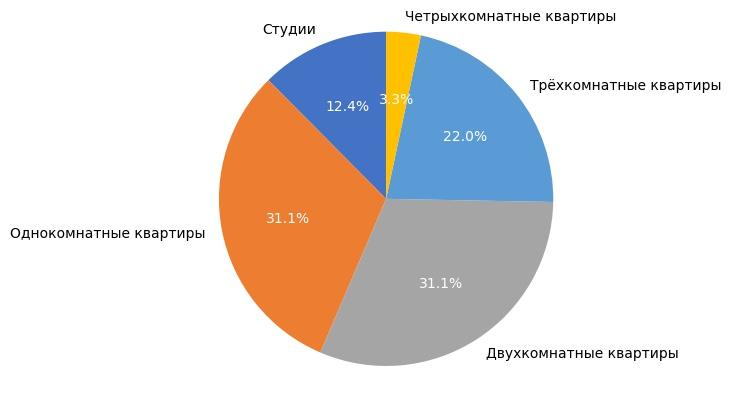 Выборка объектов вторичного рынка жилья в феврале 2018 года.