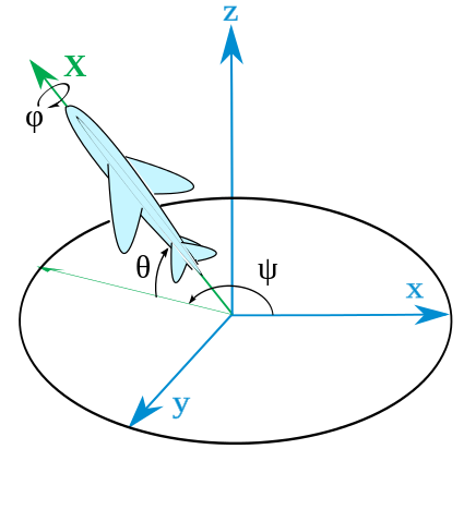 425px-Plane_with_ENU_embedded_axes.svg.png
