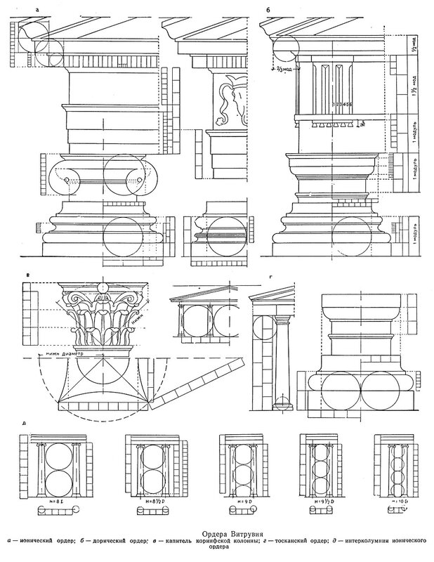 Архитектурные ордера согласно Витрувию