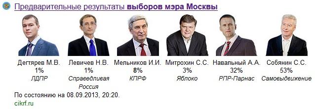 8 сентября — выборы мэра Москвы