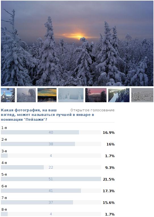 """Результаты конкурса """"Фото месяца - январь 2014"""" в номинации """"Пейзажи"""""""