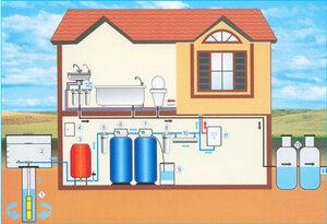 Проектирование системы водоснабжения, водоотведение, канализация, сантехника, узлы учета, стоимость, цена, заказать