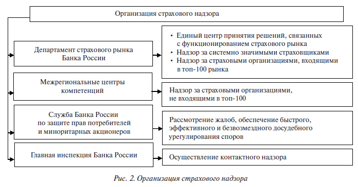 течение Орган страхового надзора россии разрыва, разлома