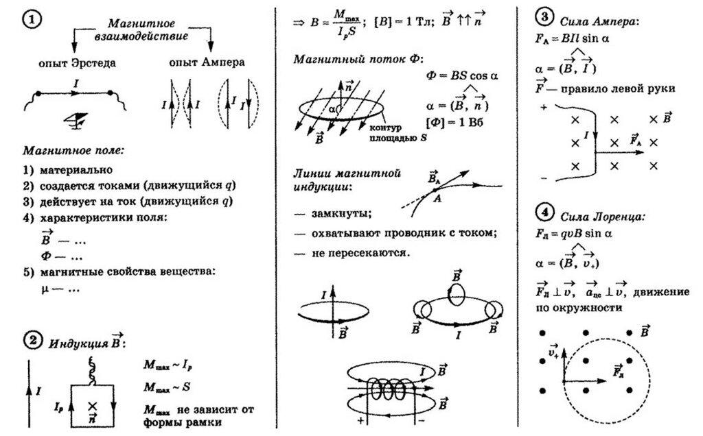 Конспект урока решение задач индуктивность 11 класс
