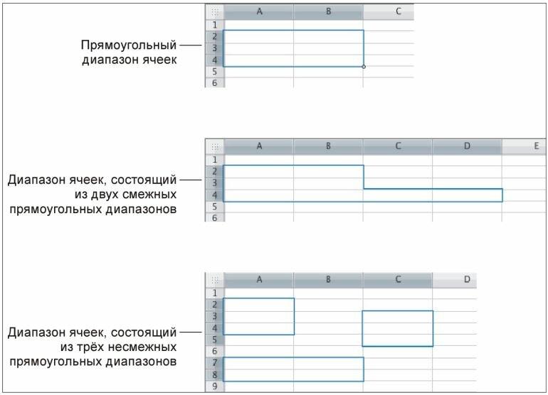 Рис. 3.8. Примеры различных диапазонов ячеек