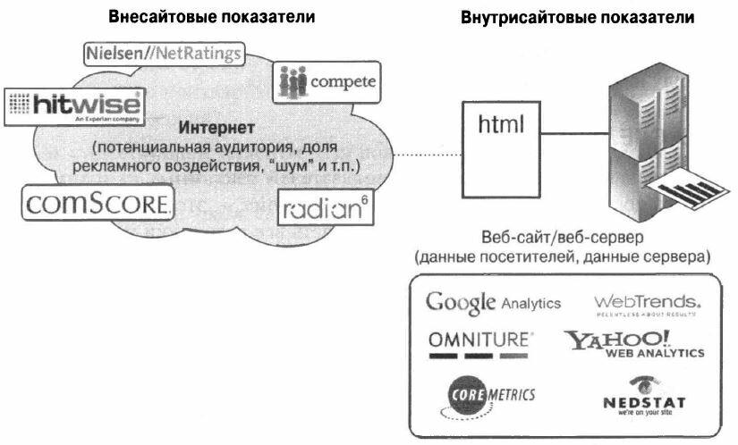 Рис. 1.3. Сравнение внутрисайтовых и внесайтовых инструментов веб-аналитики