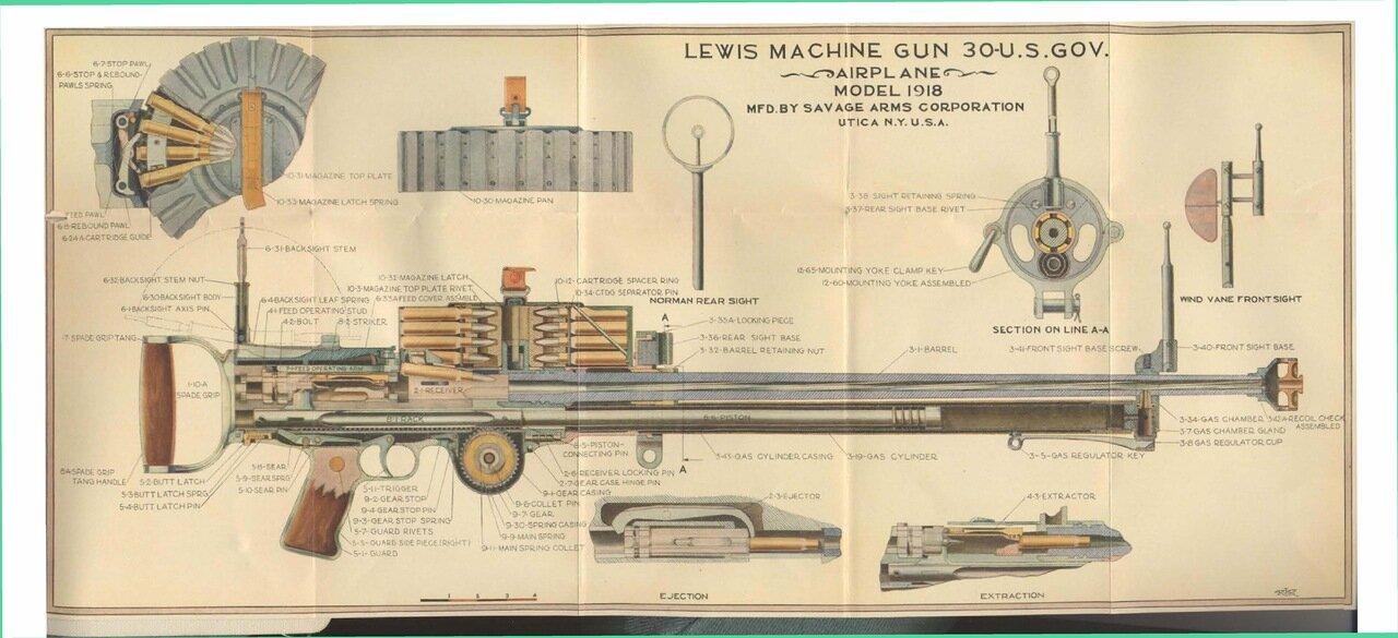 sassik: Ручной пулемет Льюис