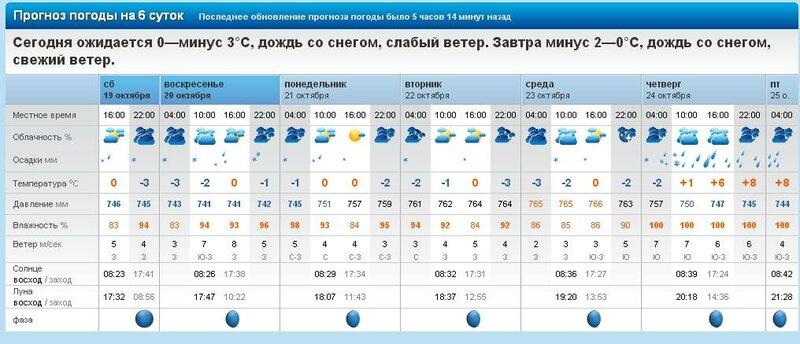 погода для рыбалки на завтра для киева