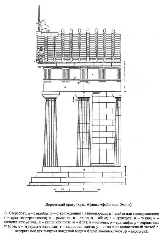 Храм на острове Эгине, дорический ордер, фрагмент боковогофасада