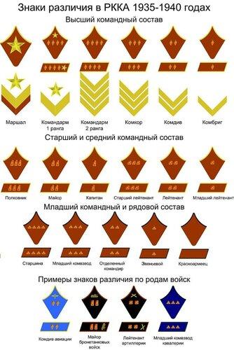 Знаки различия в РККА в 1940 году
