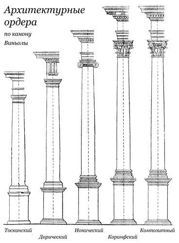 Архитектурные ордера по канону Виньолы