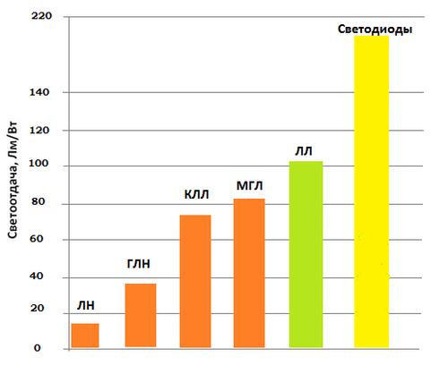 Сравнительная таблица отношения Лм на Вт для светодиодов, люминесцентных ламп, МГЛ, КЛЛ, ламп накаливания, ГЛН