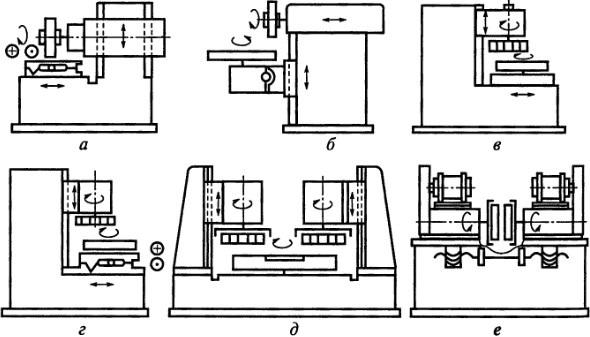 приведены различные варианты компоновки ПШ станков