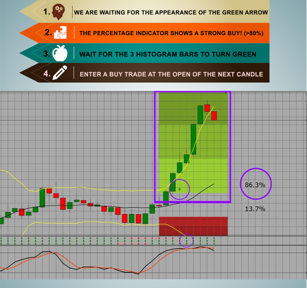 Binary options win rate to be profitable