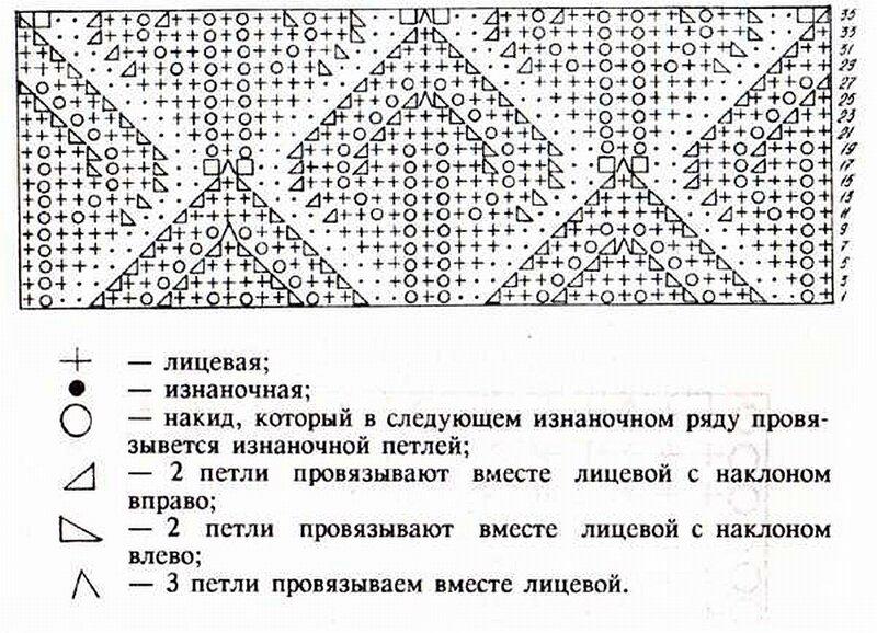 Значения схем узоров вязания