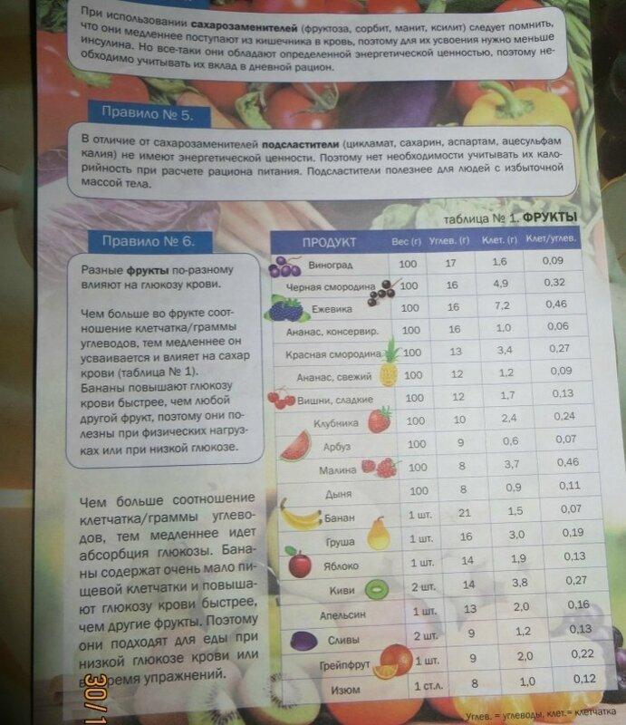 диета при повышенном сахаре у женщин