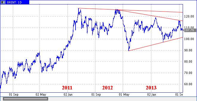 Forexpf ru chart
