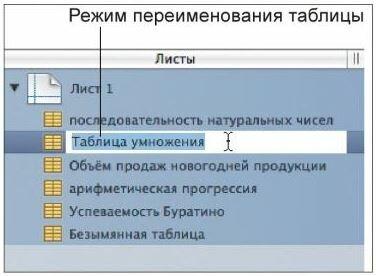 Рис. 3.9. Переименование таблицы с помощью панели Листы