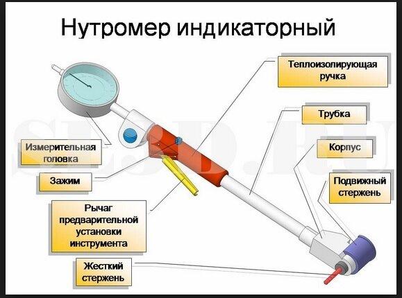 нутромер