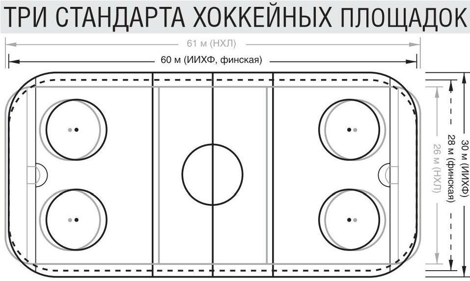 Три стандарта хоккейных площадок