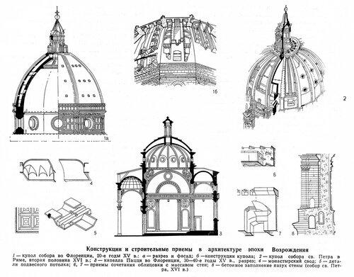 Капелла Пацци, купол Санта Мария дель Фьоре, купол собора святого Петра в Риме, чертежи