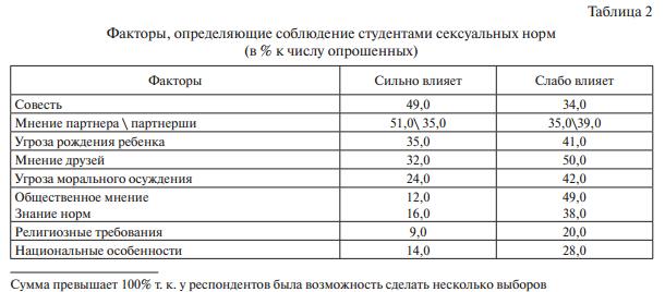 Нормы сексуального поведения в россии