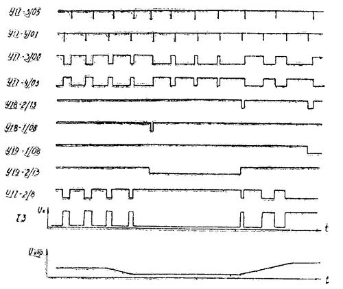 Эпюры работы триггерного частотно-фазового детектора радиостанции Баклан-20 (Баклан-5)
