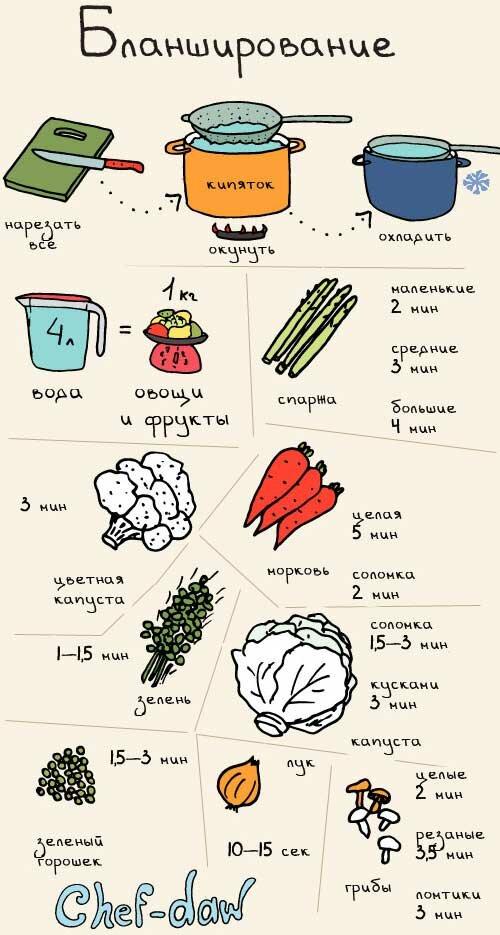 Кухонные примочки. Инфографика