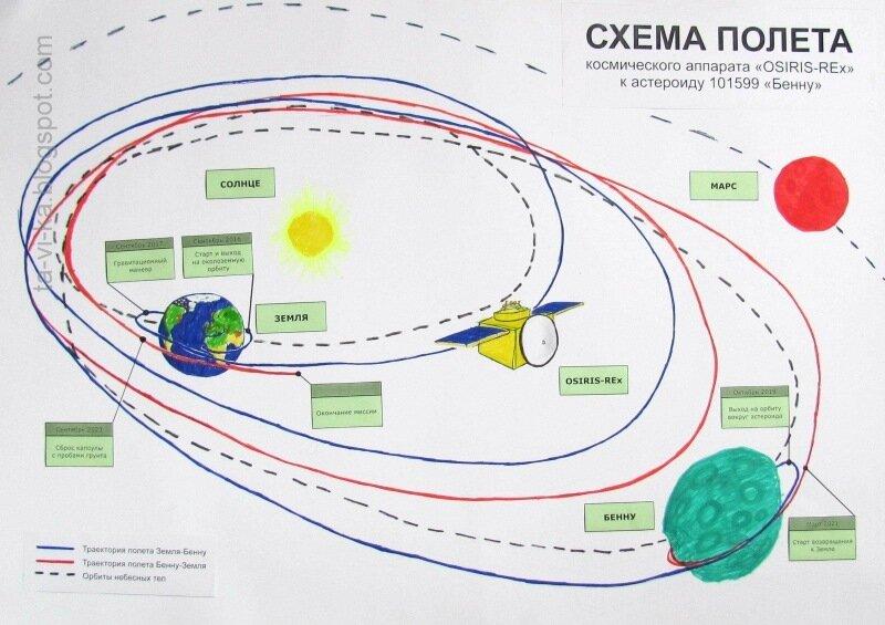 схема полета OSIRIS-REx
