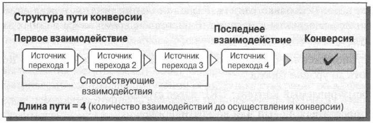 Рис. 3.1. Схематическое представление многоканального отчета