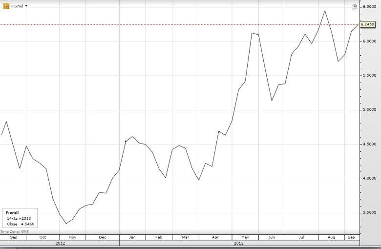 Динамика изменений цены акции FiatGroup в 2013