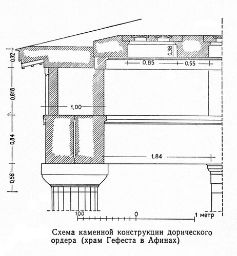 Схема каменной конструкции дорического ордера, храма Гефеста в Афинах