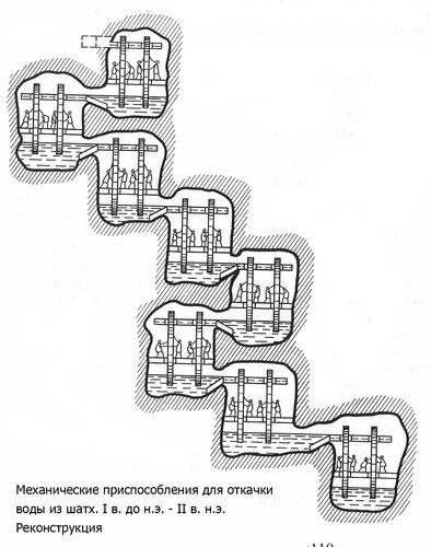 Схема откачки воды из шахт в эпоху Древнего Рима