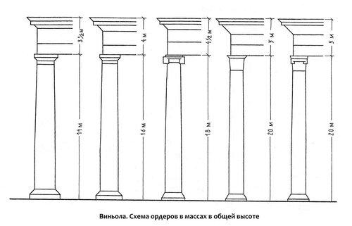 Схема построения архитектурных ордеров в массах в одной высоте. Джакомо Виньола