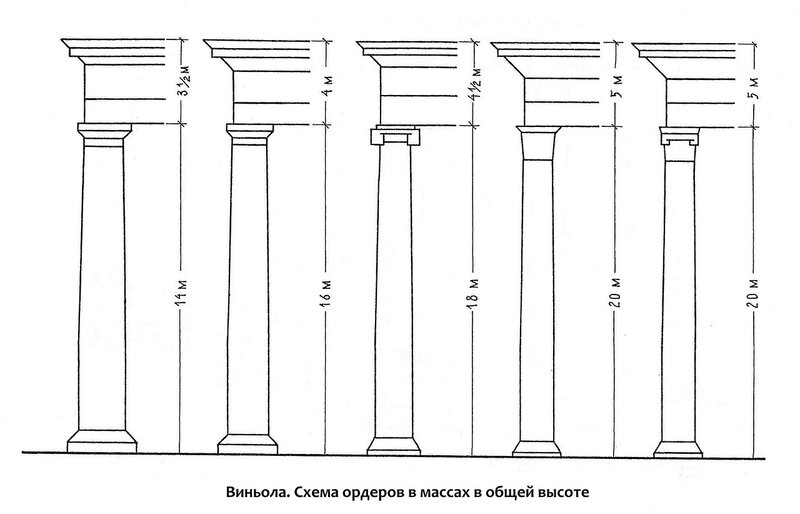 Схема построения архитектурных