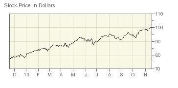 График цен на акции ICE за год уверенно движется вверх, пусть и с некоторыми коррекциями.