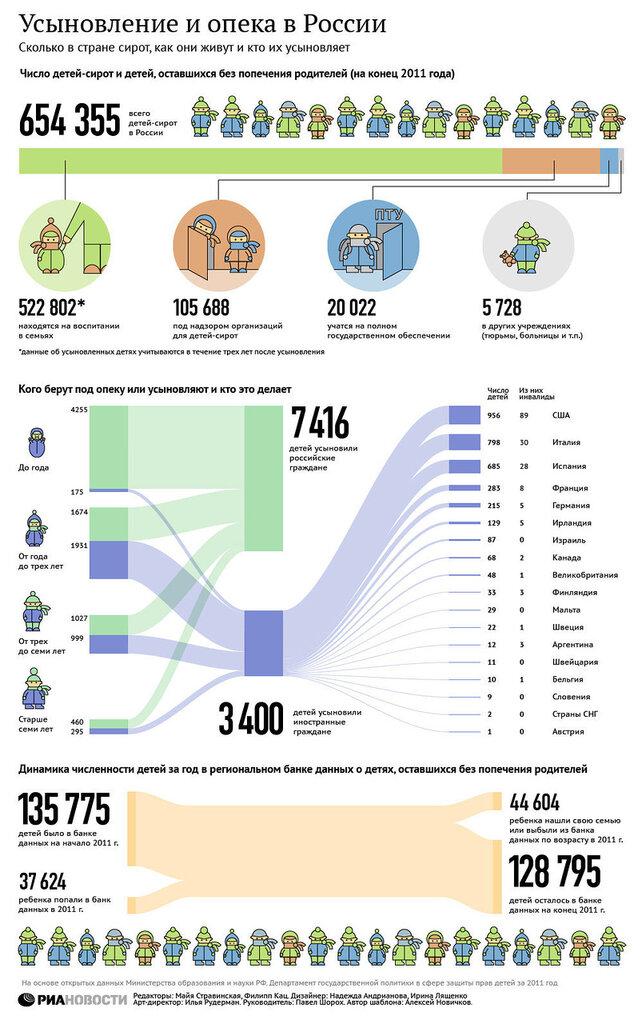 Статистика гомосексуалистов в россии